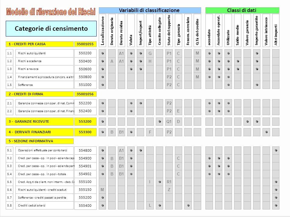 Categorie di censimento