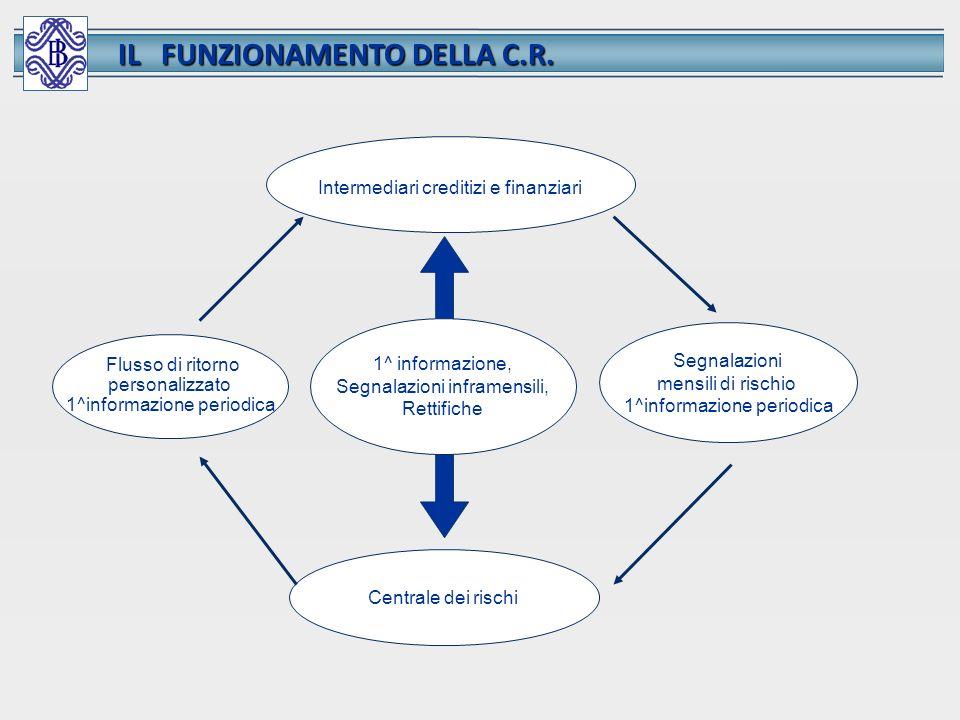 IL FUNZIONAMENTO DELLA C.R.