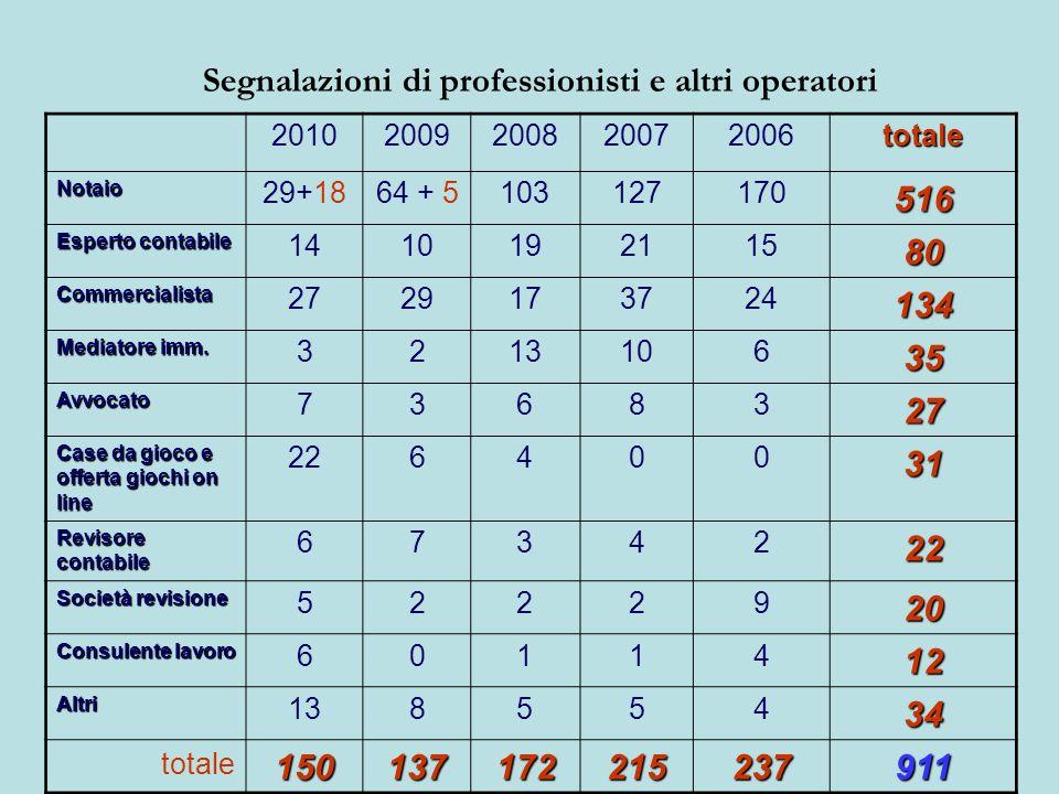 Segnalazioni di professionisti e altri operatori