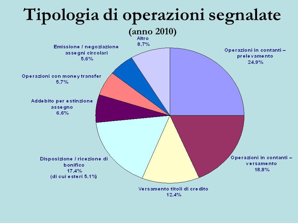 Tipologia di operazioni segnalate (anno 2010)