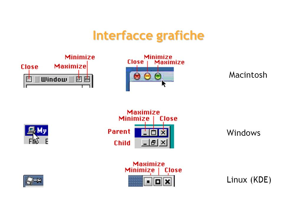 Interfacce grafiche Macintosh Windows Linux (KDE)