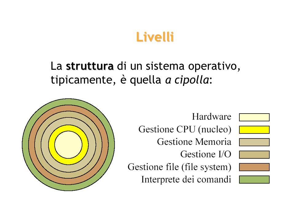 Livelli La struttura di un sistema operativo, tipicamente, è quella a cipolla: