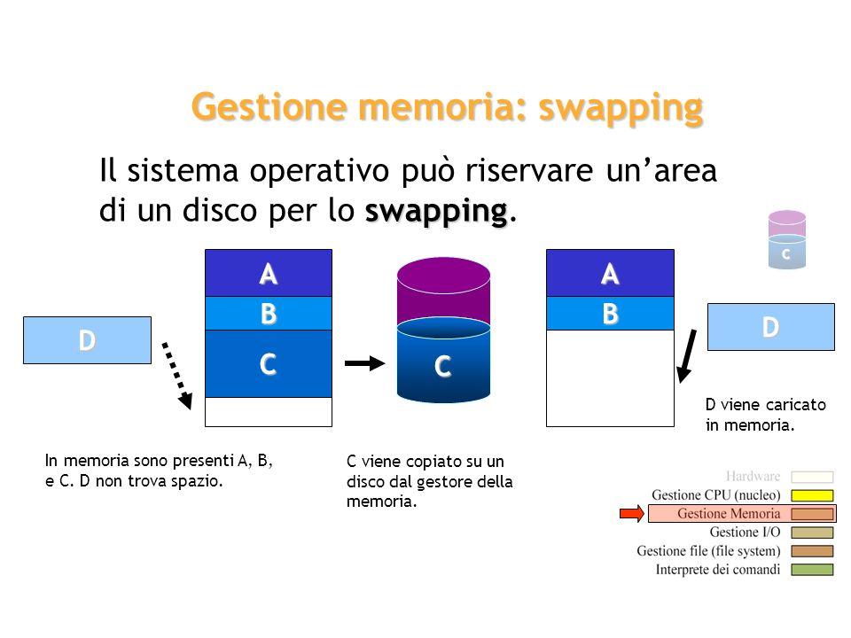 Gestione memoria: swapping