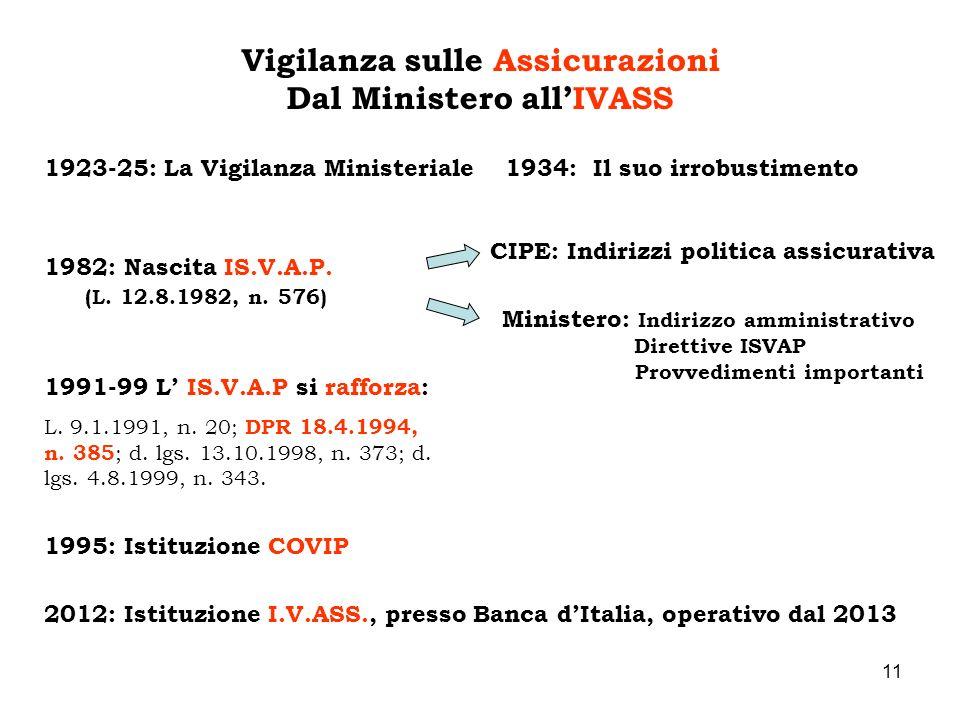 Vigilanza sulle Assicurazioni Dal Ministero all'IVASS