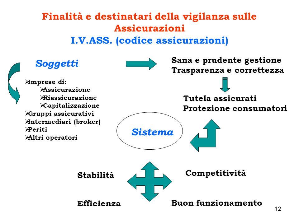 Finalità e destinatari della vigilanza sulle Assicurazioni