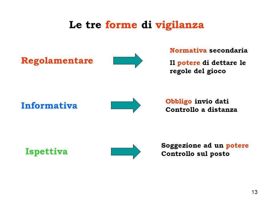 Le tre forme di vigilanza
