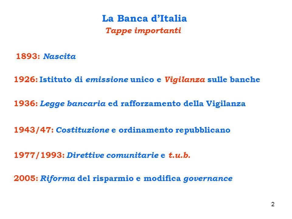 La Banca d'Italia Tappe importanti 1893: Nascita