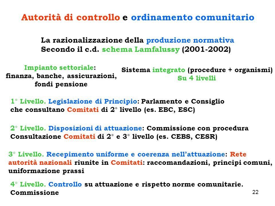 Autorità di controllo e ordinamento comunitario