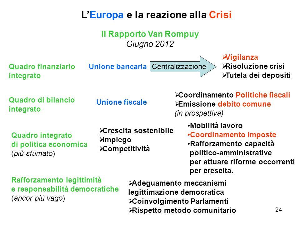 L'Europa e la reazione alla Crisi