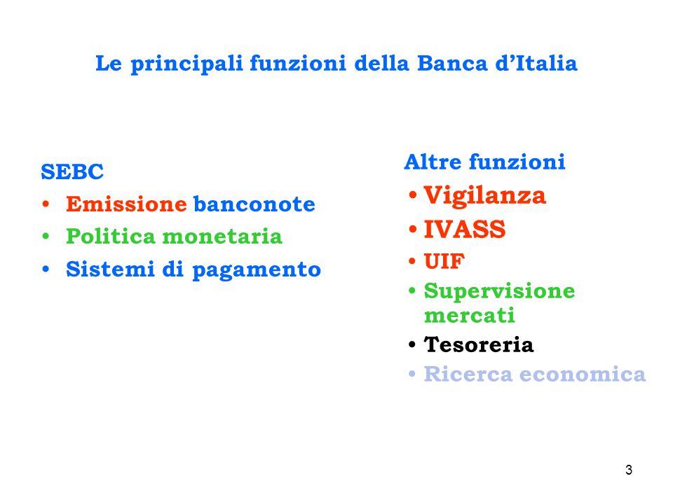Le principali funzioni della Banca d'Italia