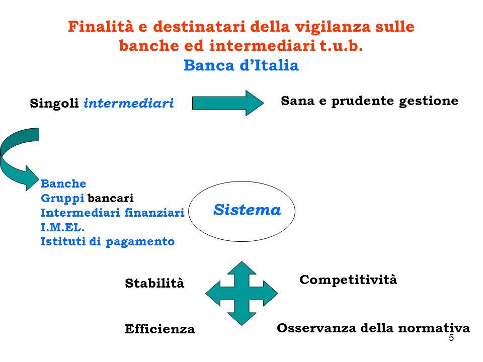 Finalità e destinatari della vigilanza sulle banche ed intermediari t