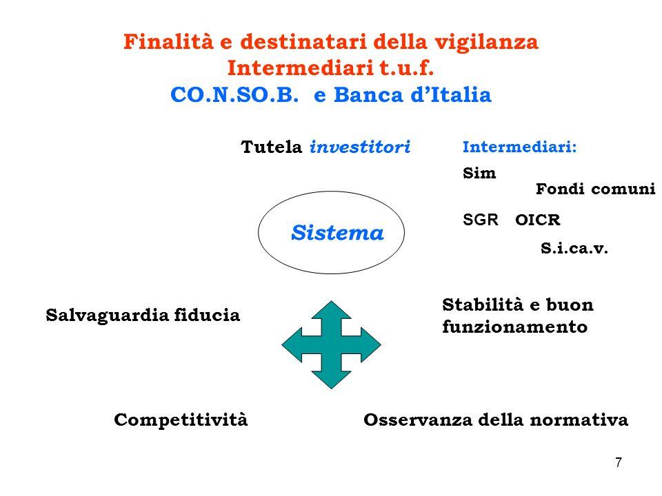 Finalità e destinatari della vigilanza CO.N.SO.B. e Banca d'Italia