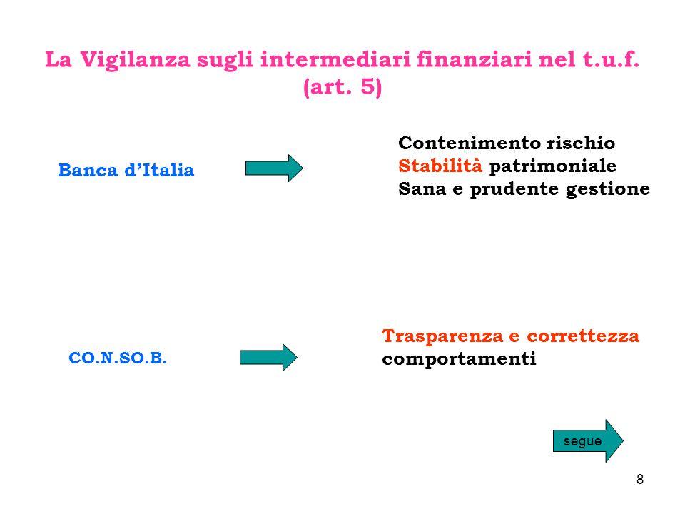 La Vigilanza sugli intermediari finanziari nel t.u.f.