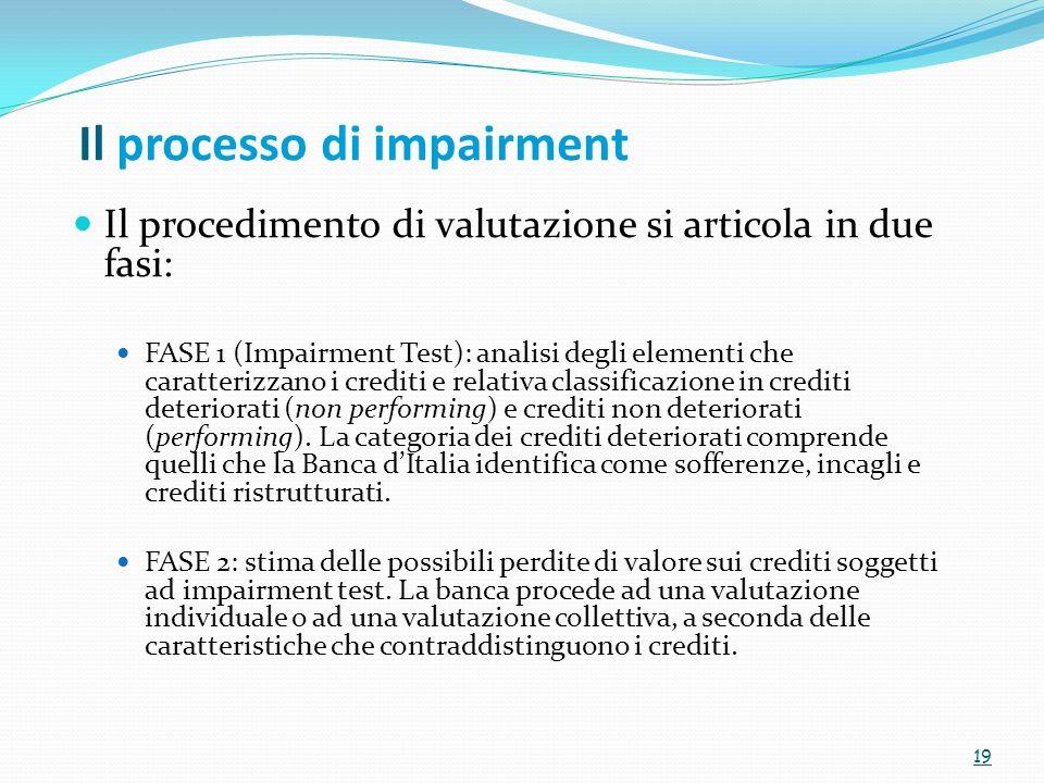 Il processo di impairment