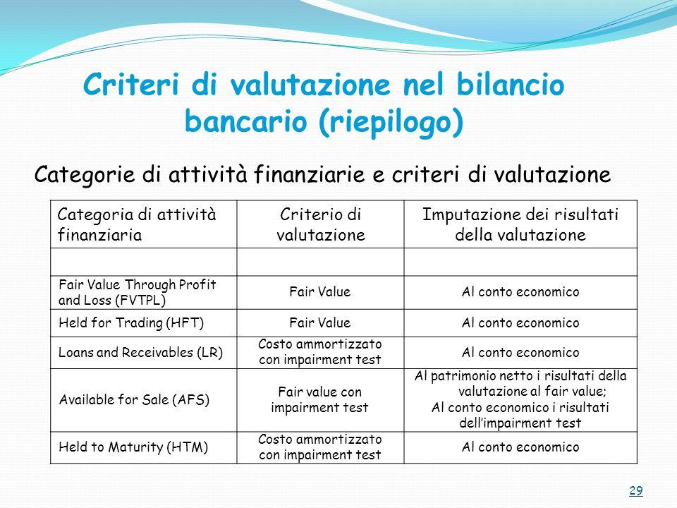 Criteri di valutazione nel bilancio bancario (riepilogo)