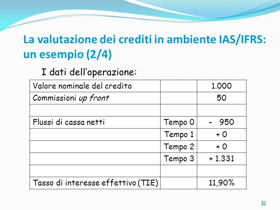 La valutazione dei crediti in ambiente IAS/IFRS: un esempio (2/4)