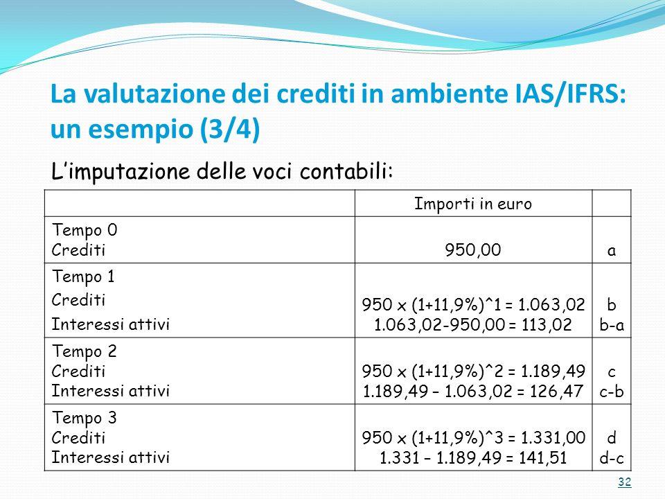 La valutazione dei crediti in ambiente IAS/IFRS: un esempio (3/4)