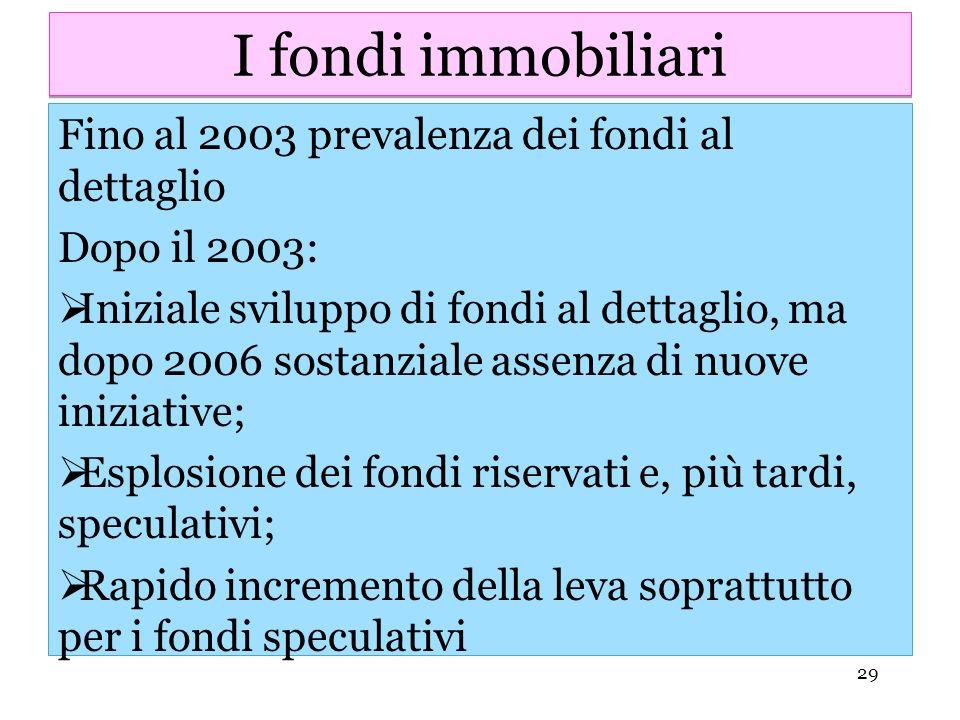 I fondi immobiliari Fino al 2003 prevalenza dei fondi al dettaglio