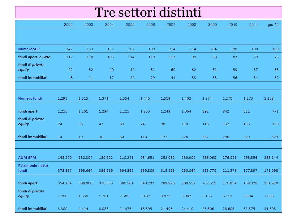 Tre settori distinti Numero SGR 142 153 162 182 199 214 204 198 190