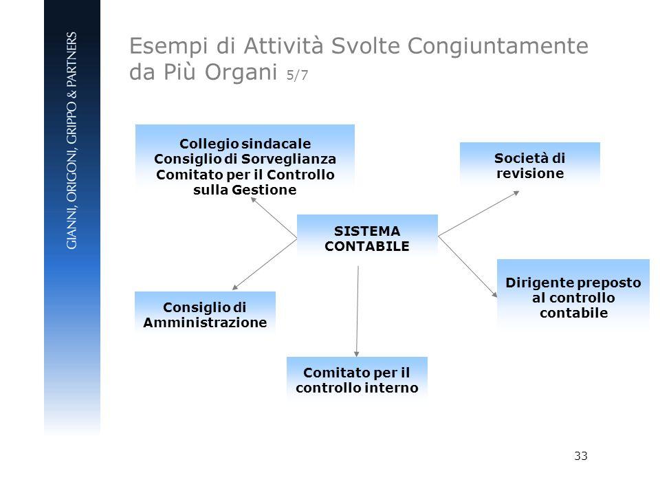 Esempi di Attività Svolte Congiuntamente da Più Organi 5/7