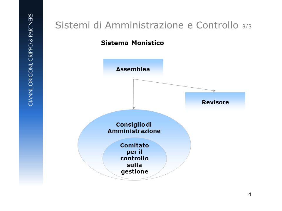 Consiglio di Amministrazione Comitato per il controllo sulla gestione