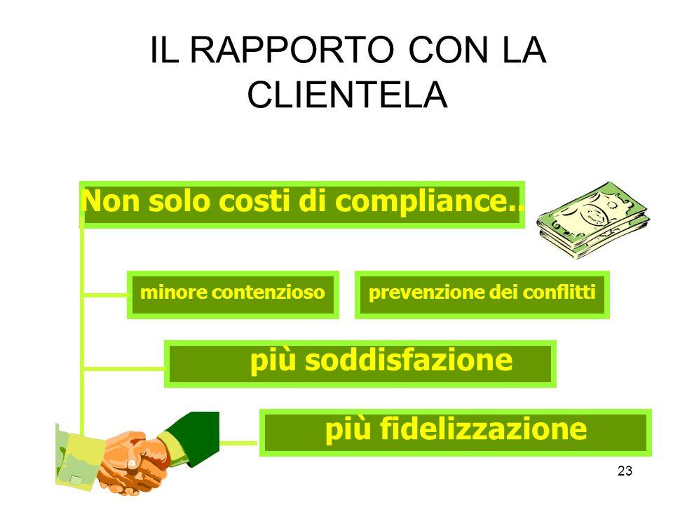 Non solo costi di compliance.. prevenzione dei conflitti