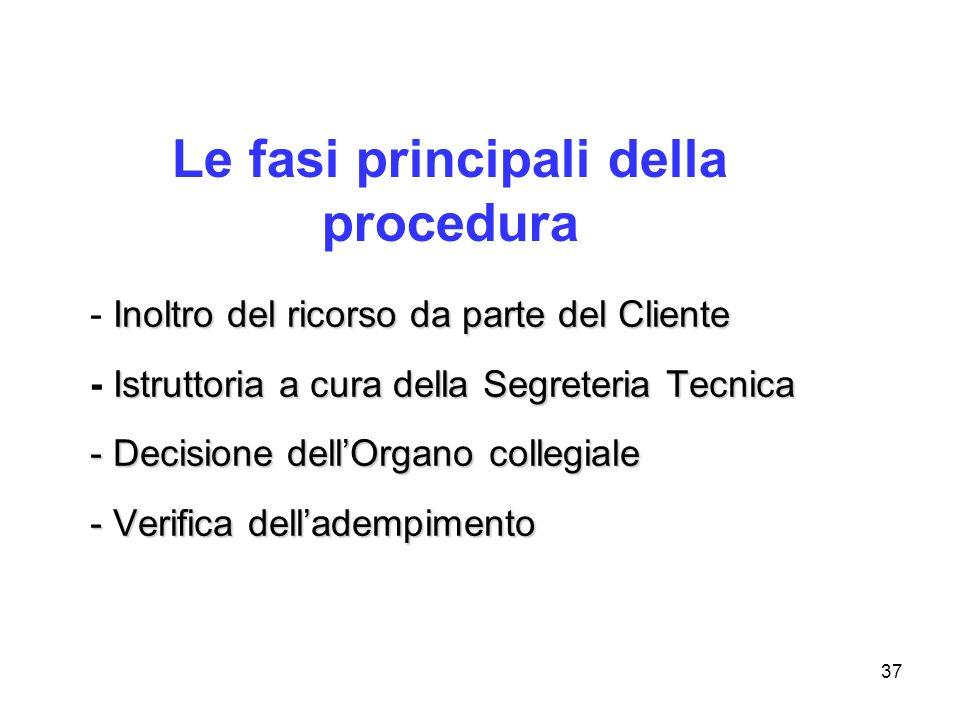 Le fasi principali della procedura