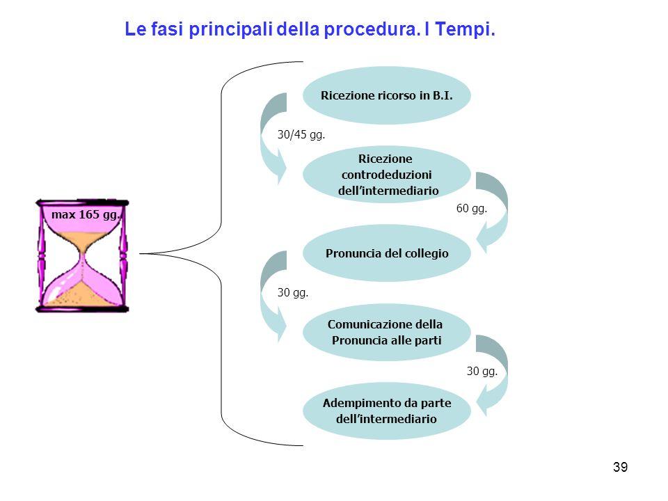 Le fasi principali della procedura. I Tempi.