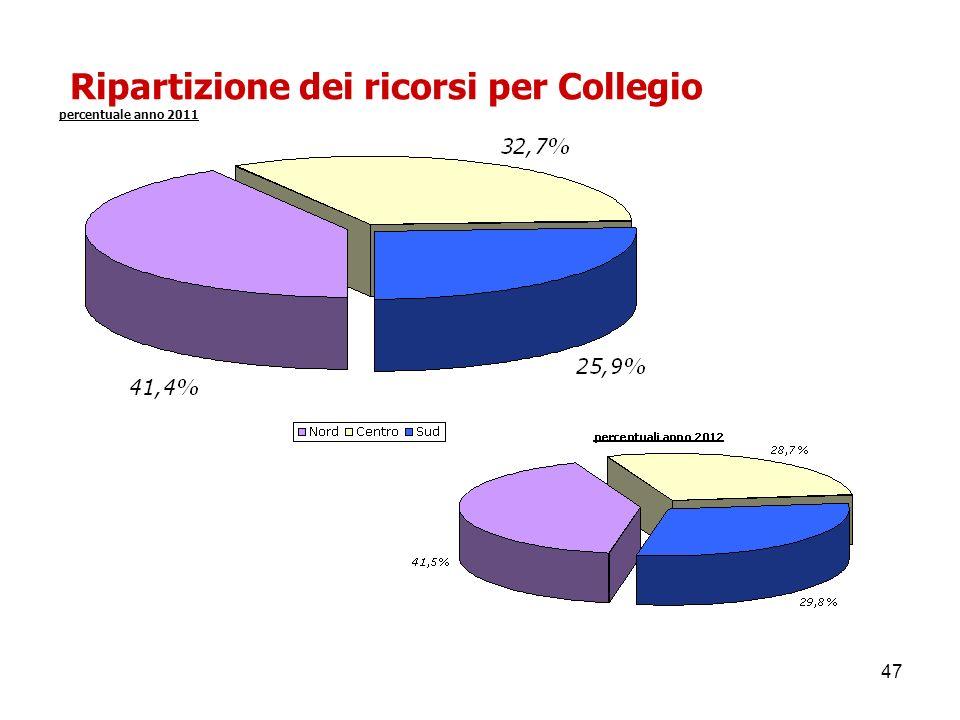 Ripartizione dei ricorsi per Collegio percentuale anno 2011
