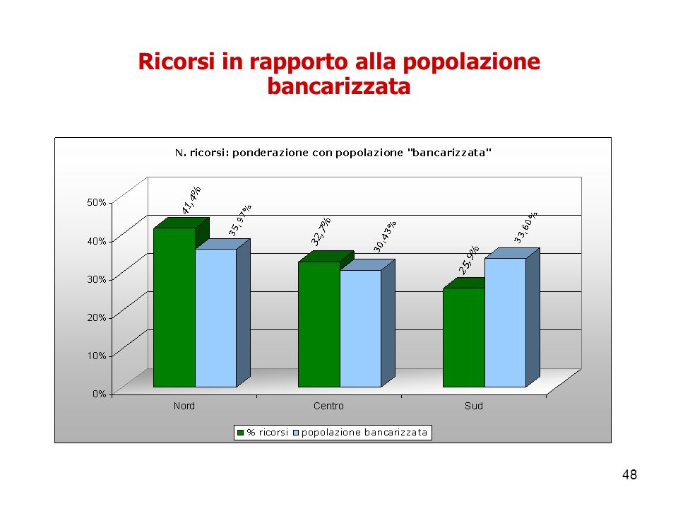 Ricorsi in rapporto alla popolazione bancarizzata