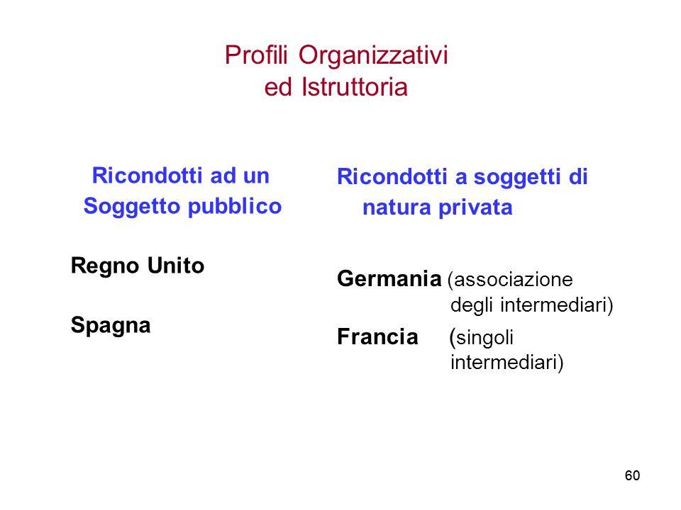 Profili Organizzativi ed Istruttoria