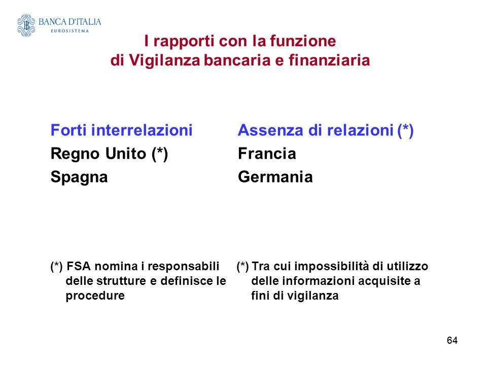 I rapporti con la funzione di Vigilanza bancaria e finanziaria