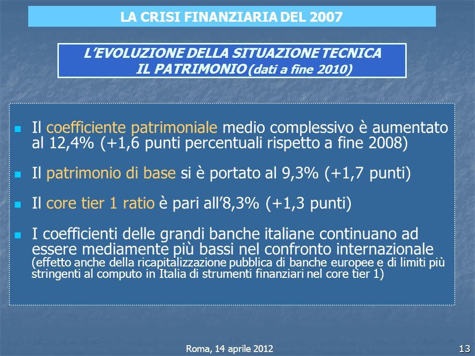 L'EVOLUZIONE DELLA SITUAZIONE TECNICA IL PATRIMONIO (dati a fine 2010)