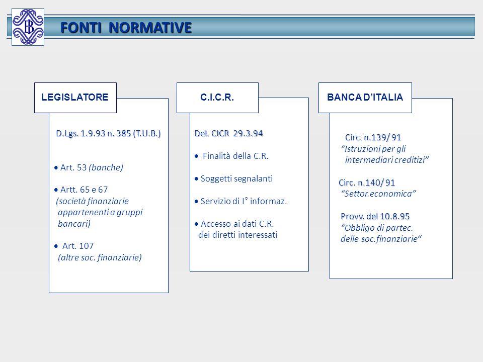 FONTI NORMATIVE LEGISLATORE C.I.C.R. BANCA D'ITALIA