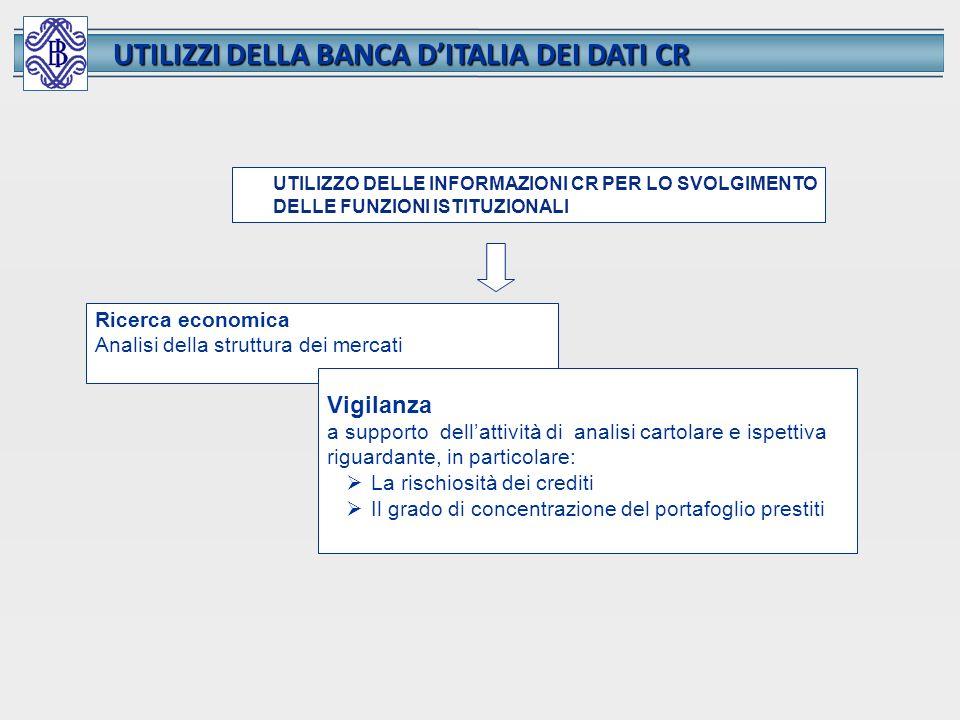 UTILIZZI DELLA BANCA D'ITALIA DEI DATI CR