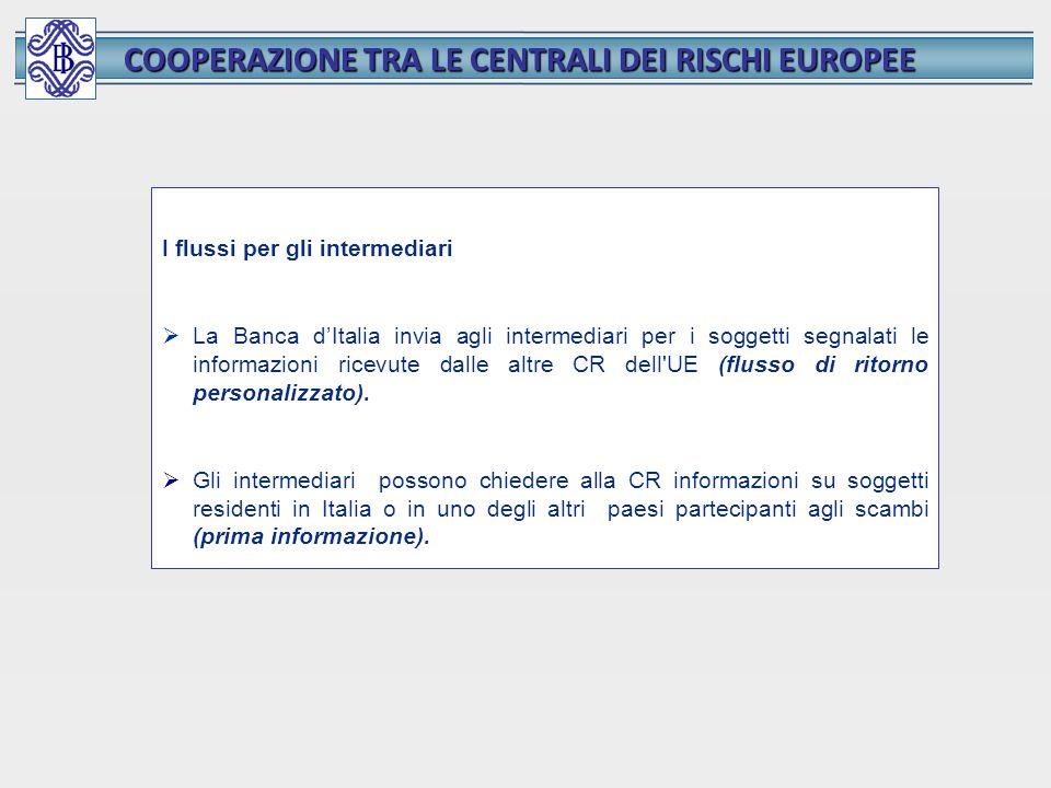 COOPERAZIONE TRA LE CENTRALI DEI RISCHI EUROPEE