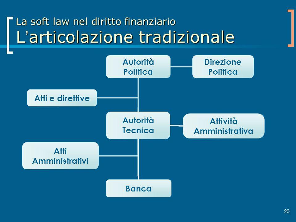 La soft law nel diritto finanziario L'articolazione tradizionale