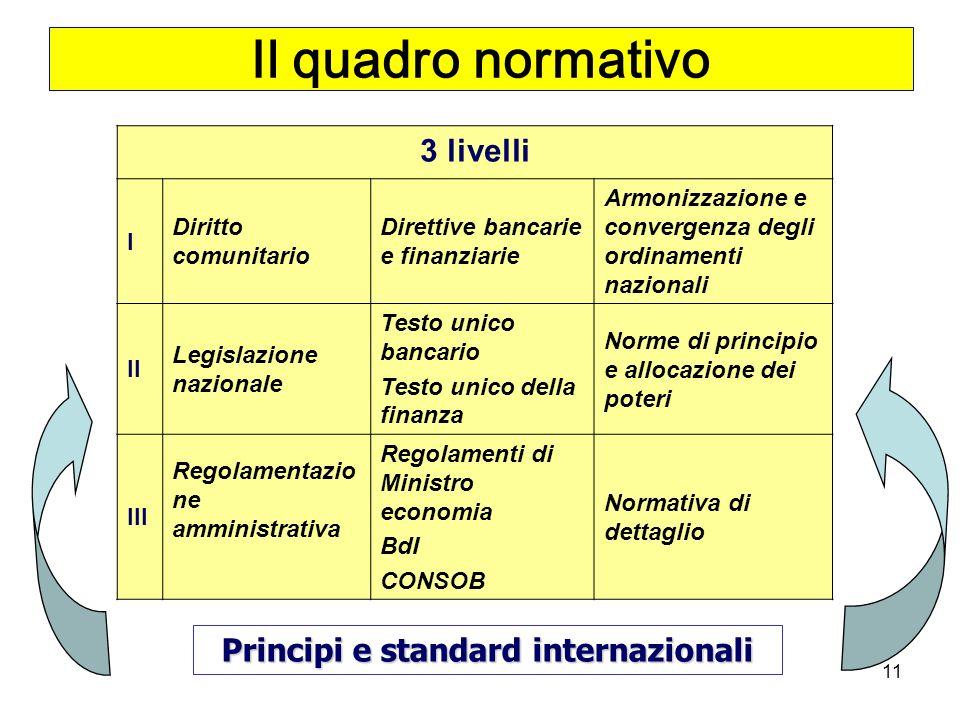 Principi e standard internazionali