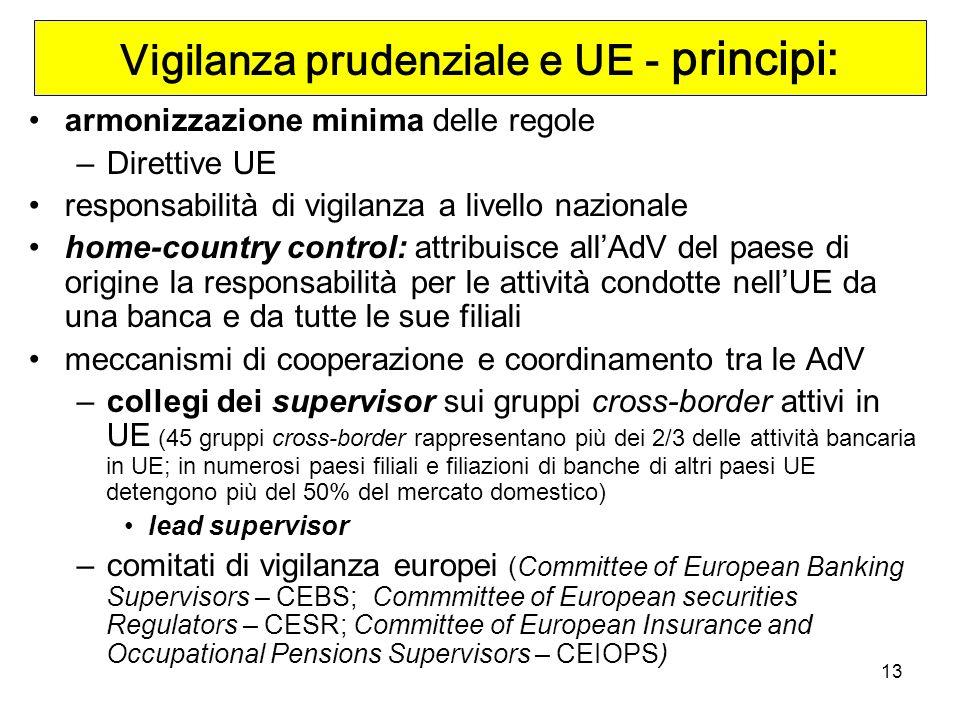 Vigilanza prudenziale e UE - principi: