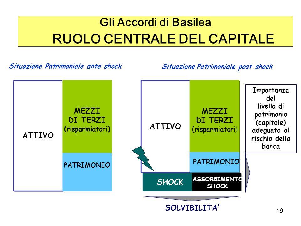 Gli Accordi di Basilea RUOLO CENTRALE DEL CAPITALE