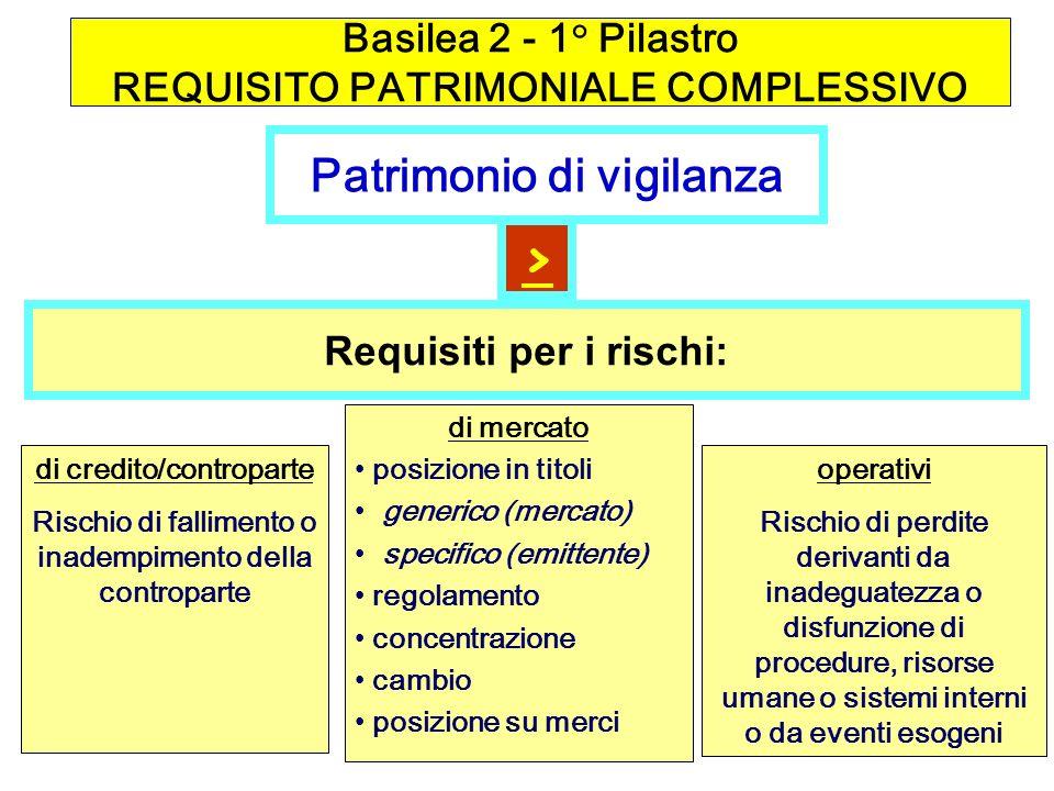 Basilea 2 - 1° Pilastro REQUISITO PATRIMONIALE COMPLESSIVO