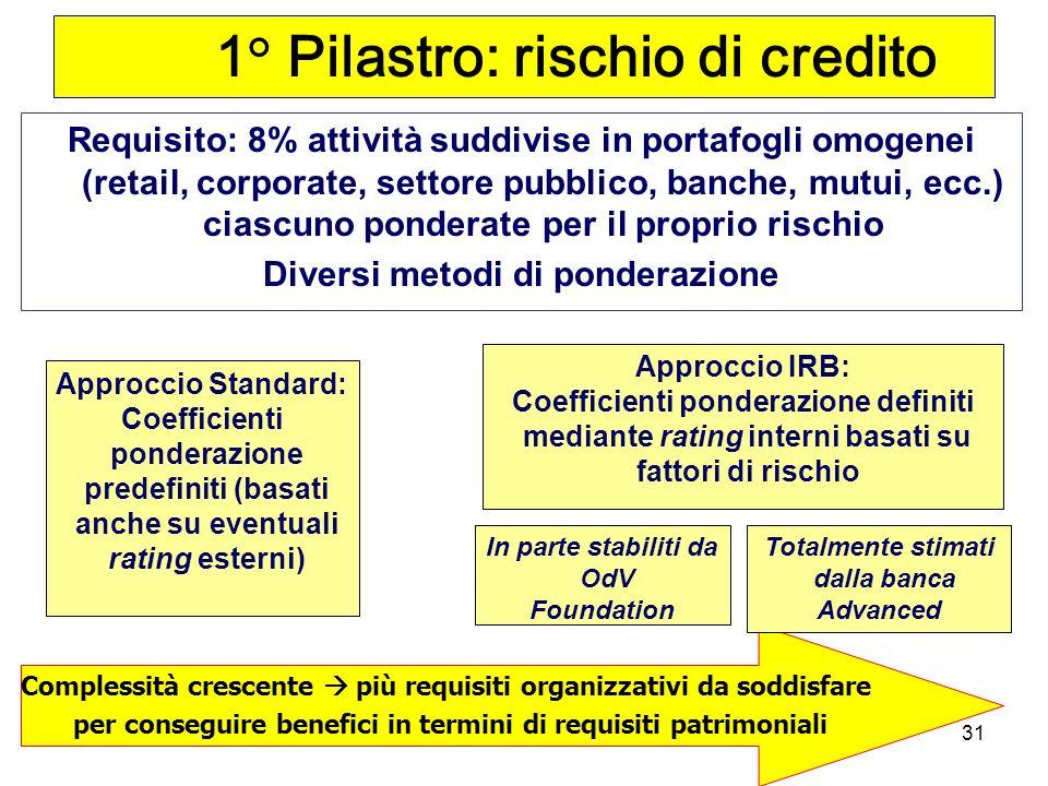 1° Pilastro: rischio di credito