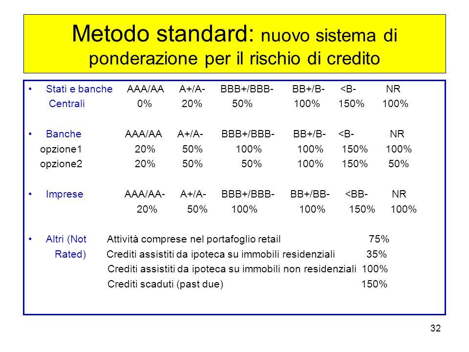 Metodo standard: nuovo sistema di ponderazione per il rischio di credito