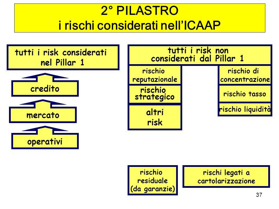2° PILASTRO i rischi considerati nell'ICAAP