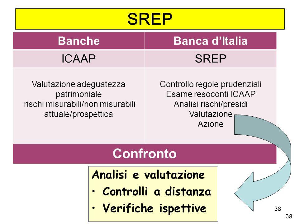 SREP Confronto Banche Banca d'Italia ICAAP SREP Analisi e valutazione