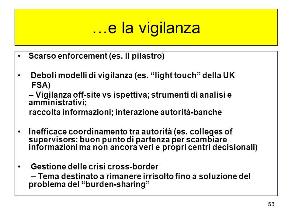 …e la vigilanza Scarso enforcement (es. II pilastro)