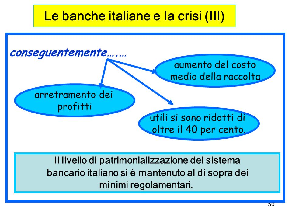Le banche italiane e la crisi (III)