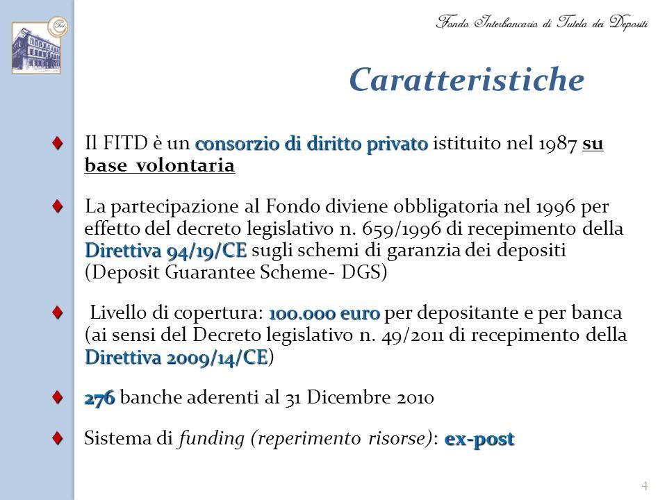 Caratteristiche ♦ Il FITD è un consorzio di diritto privato istituito nel 1987 su base volontaria.