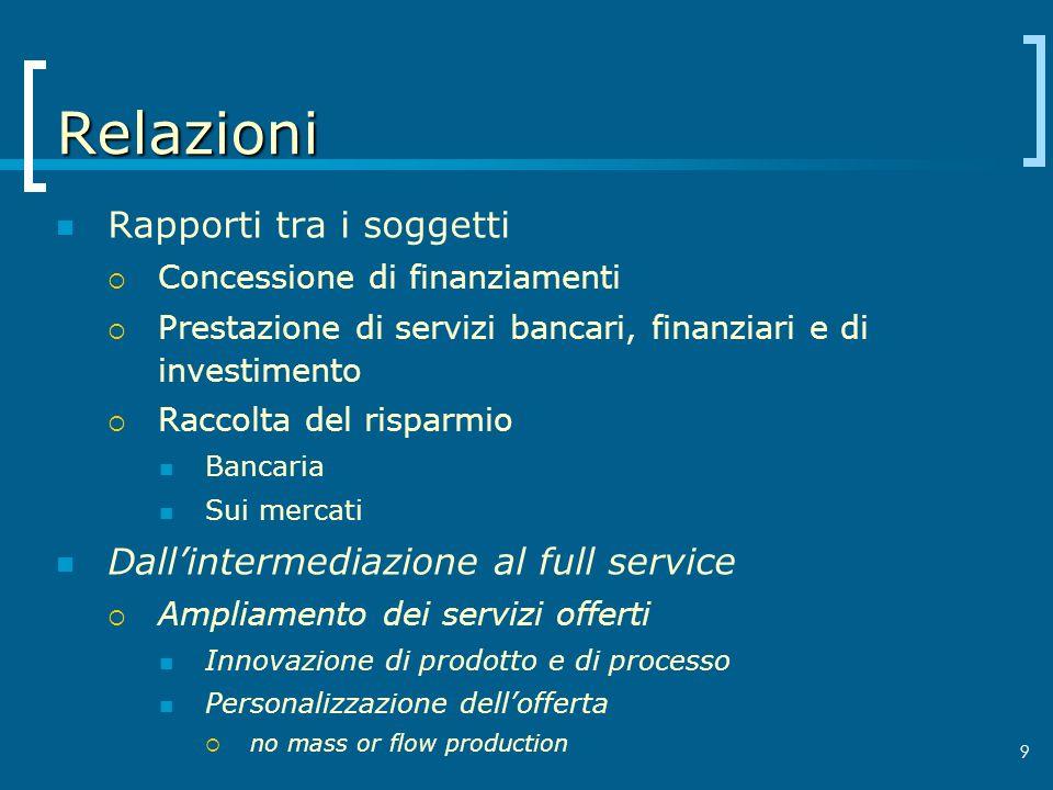 Relazioni Rapporti tra i soggetti Dall'intermediazione al full service