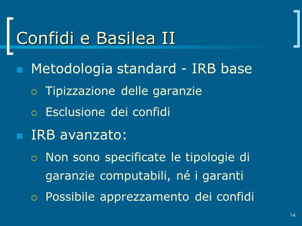 Confidi e Basilea II Metodologia standard - IRB base IRB avanzato: